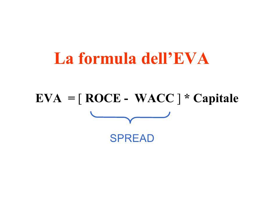 La formula dell'EVA EVA = [ ROCE - WACC ] * Capitale